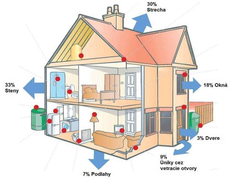 Izolácia domu